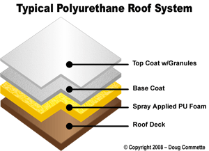 protective roof coatings over spray foam burbank